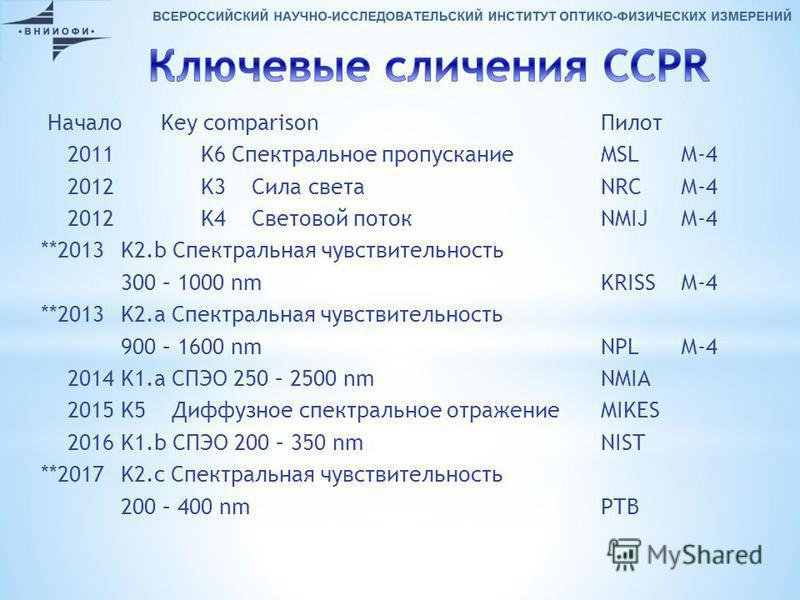 Начало Key comparison Пилот 2011 K6 Спектральное пропускание MSLМ-4 2012 K3 Сила света NRCМ-4 2012 K4 Световой поток NMIJМ-4 **2013 K2. b Спектральная чувствительность 300 – 1000 nm KRISSМ-4 **2013K2. a Спектральная чувствительность 900 – 1600 nm NPL