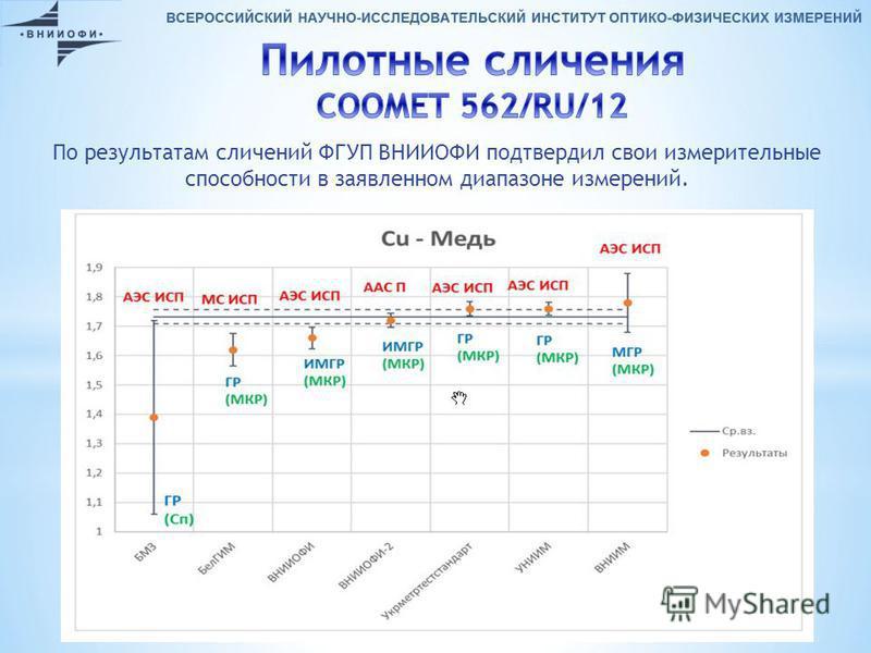 По результатам сличений ФГУП ВНИИОФИ подтвердил свои измерительные способности в заявленном диапазоне измерений.