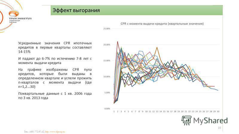 Эффект выгорания Тел.: (495) 772-97-42, http://www.tfgroup.ru Усредненные значения CPR ипотечных кредитов в первые кварталы составляют 14-15% И падают до 6-7% по истечению 7-8 лет с момента выдачи кредита На графике изображены CPR пула кредитов, кото