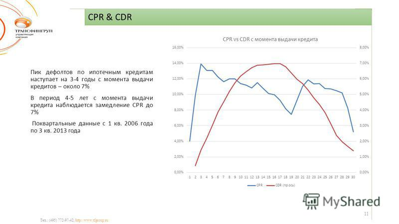CPR & CDR Тел.: (495) 772-97-42, http://www.tfgroup.ru Пик дефолтов по ипотечным кредитам наступает на 3-4 годы с момента выдачи кредитов – около 7% В период 4-5 лет с момента выдачи кредита наблюдается замедление CPR до 7% Поквартальные данные с 1 к