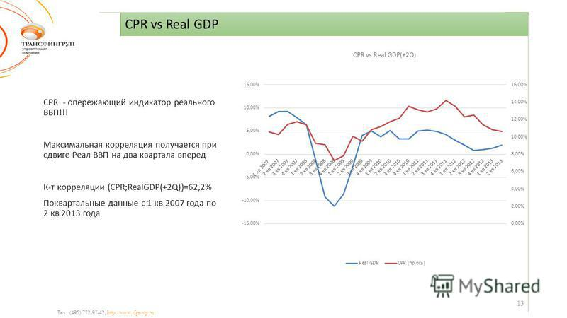 CPR vs Real GDP Тел.: (495) 772-97-42, http://www.tfgroup.ru CPR - опережающий индикатор реального ВВП!!! Максимальная корреляция получается при сдвиге Реал ВВП на два квартала вперед К-т корреляции (CPR;RealGDP(+2Q))=62,2% Поквартальные данные с 1 к