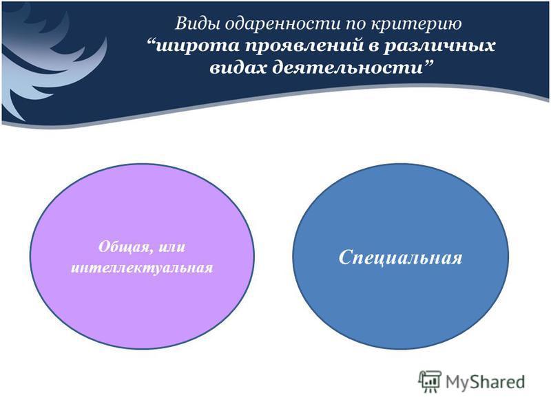 Виды одаренности по критерию широта проявлений в различных видах деятельности Общая, или интеллектуальная Специальная