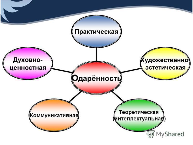 Одарённость Практическая Художественно- эстетическая Теоретическая (интеллектуальная) Коммуникативная Духовно- ценностная