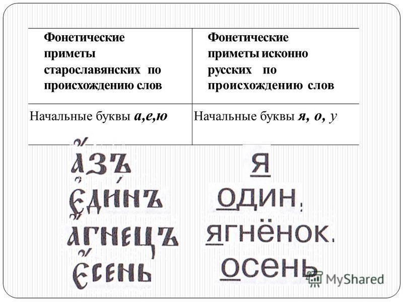 Фонетические приметы старославянских по происхождению слов Фонетические приметы исконно русских по происхождению слов Начальные сочетания ра-, ла- Начальные сочетания ро-, ло-