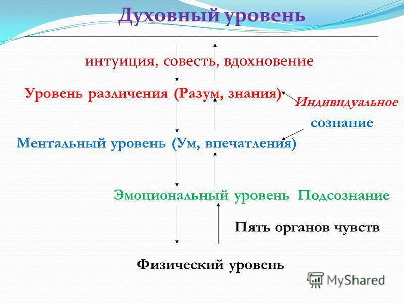 Духовный уровень ______________________________________________________________________ интуиция, совесть, вдохновение Уровень различения (Разум, знания) Ментальный уровень (Ум, впечатления) Эмоциональный уровень Физический уровень Индивидуальное соз
