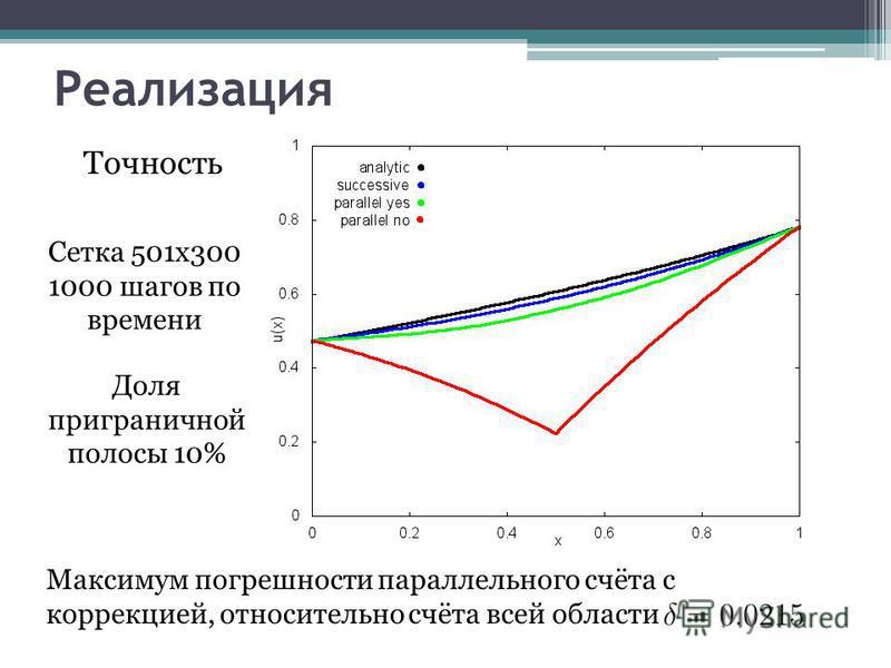 Реализация Точность Сетка 501x300 1000 шагов по времени Доля приграничной полосы 10% Максимум погрешности параллельного счёта с коррекцией, относительно счёта всей области