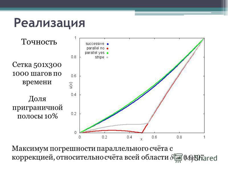 Реализация Точность Максимум погрешности параллельного счёта с коррекцией, относительно счёта всей области Доля приграничной полосы 10% Сетка 501x300 1000 шагов по времени