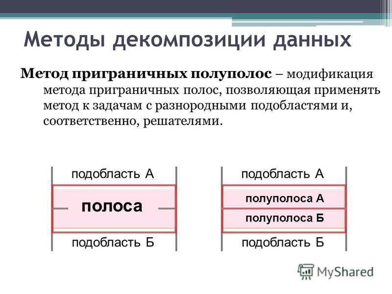 Методы декомпозиции данных Метод приграничных полуполюс – модификация метода приграничных полос, позволяющая применять метод к задачам с разнородными подобластями и, соответственно, решателями. полоса полуполюса А полуполюса Б подобласть А подобласть