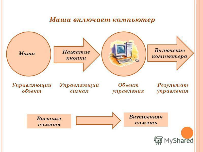 Управляющий объект Управляющий сигнал Объект управления Результат управления Маша Нажатие кнопки Включение компьютера Маша включает компьютер Внешняя память Внутренняя память