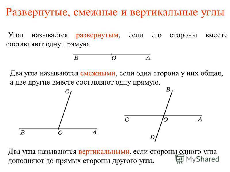 Развернутые, смежные и вертикальные углы Угол называется развернутым, если его стороны вместе составляют одну прямую. Два угла называются смежными, если одна сторона у них общая, а две другие вместе составляют одну прямую. Два угла называются вертика