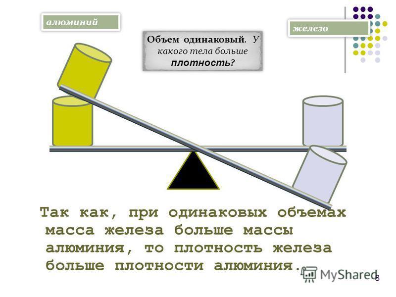 8 алюминий железо Объем одинаковый Объем одинаковый. У какого тела больше плотность ? Так как, при одинаковых объемах масса железа больше массы алюминия, то плотность железа больше плотности алюминия.