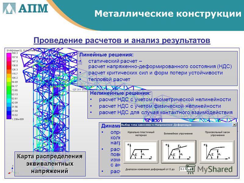 Проведение расчетов и анализ результатов Карта распределения эквивалентных напряжений Линейные решения: статический расчет – расчет напряженно-деформированного состояния (НДС) расчет критических сил и форм потери устойчивости тепловой расчет Нелинейн