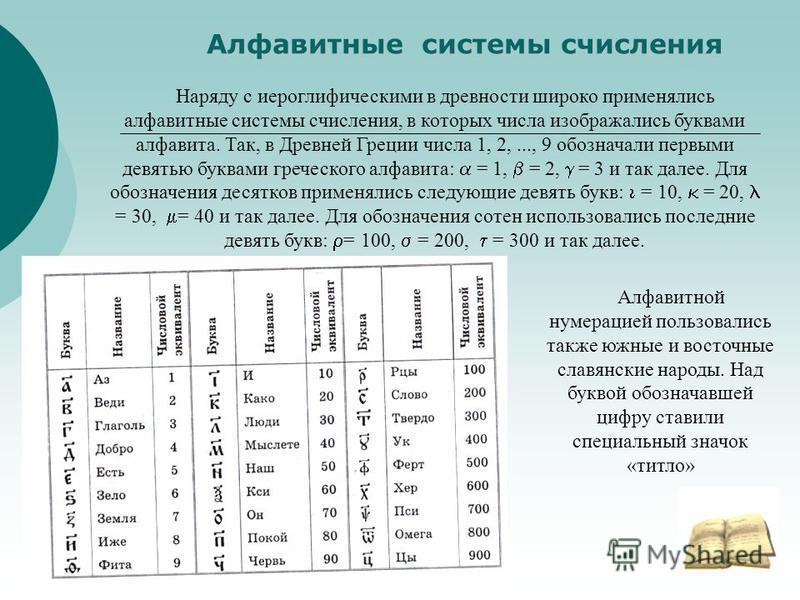 Алфавитные системы счисления Наряду с иероглифическими в древности широко применялись алфавитные системы счисления, в которых числа изображались буквами алфавита. Так, в Древней Греции числа 1, 2,..., 9 обозначали первыми девятью буквами греческого а