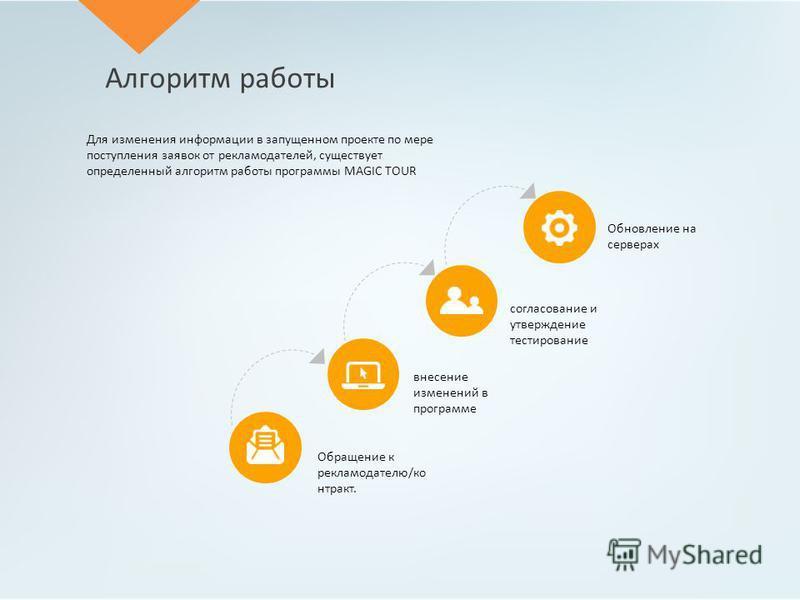 Алгоритм работы Для изменения информации в запущенном проекте по мере поступления заявок от рекламодателей, существует определенный алгоритм работы программы MAGIC TOUR Обновление на серверах согласование и утверждение тестирование внесение изменений