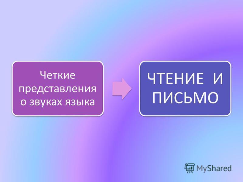 Четкие представления о звуках языка ЧТЕНИЕ И ПИСЬМО
