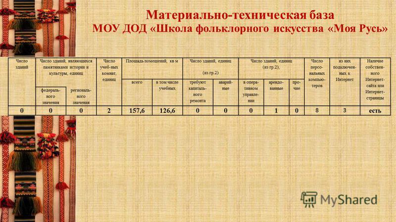 Материально-техническая база МОУ ДОД «Школа фольклорного искусства «Моя Русь»