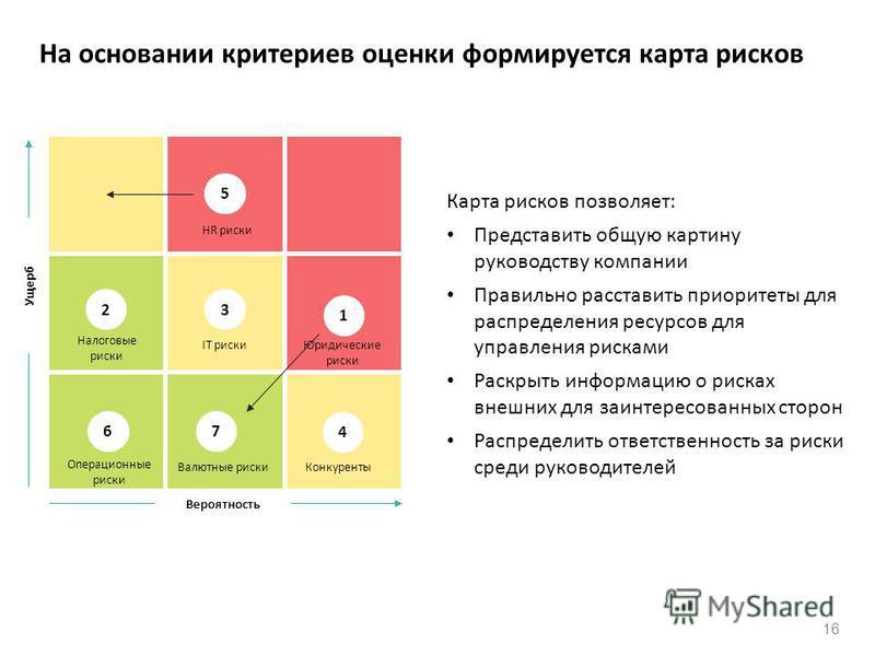 16 На основании критериев оценки формируется карта рисков Карта рисков позволяет: Представить общую картину руководству компании Правильно расставить приоритеты для распределения ресурсов для управления рисками Раскрыть информацию о рисках внешних дл