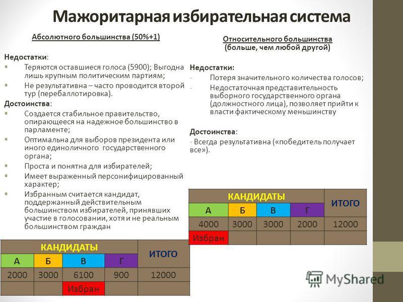 Мажоритарная избирательная система Абсолютного большинства (50%+1) Недостатки: Теряются оставшиеся голоса (5900); Выгодна лишь крупным политическим партиям; Не результативна – часто проводится второй тур (перебаллотировка). Достоинства: Создается ста