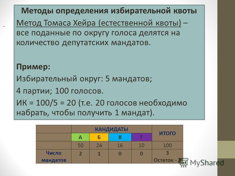 - Методы определения избирательной квоты Метод Томаса Хейра (естественной квоты) – все поданные по округу голоса делятся на количество депутатских мандатов. Пример: Избирательный округ: 5 мандатов; 4 партии; 100 голосов. ИК = 100/5 = 20 (т.е. 20 голо