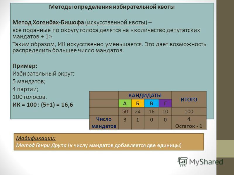 Методы определения избирательной квоты Метод Хогенбах-Бишофа (искусственной квоты) – все поданные по округу голоса делятся на «количество депутатских мандатов + 1». Таким образом, ИК искусственно уменьшается. Это дает возможность распределить большее