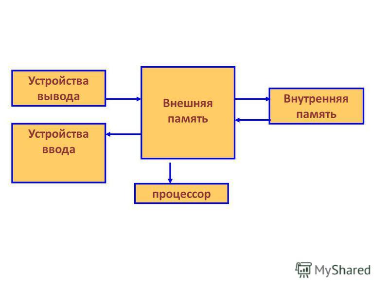 процессор Устройства вывода Устройства ввода Внешняя память Внутренняя память