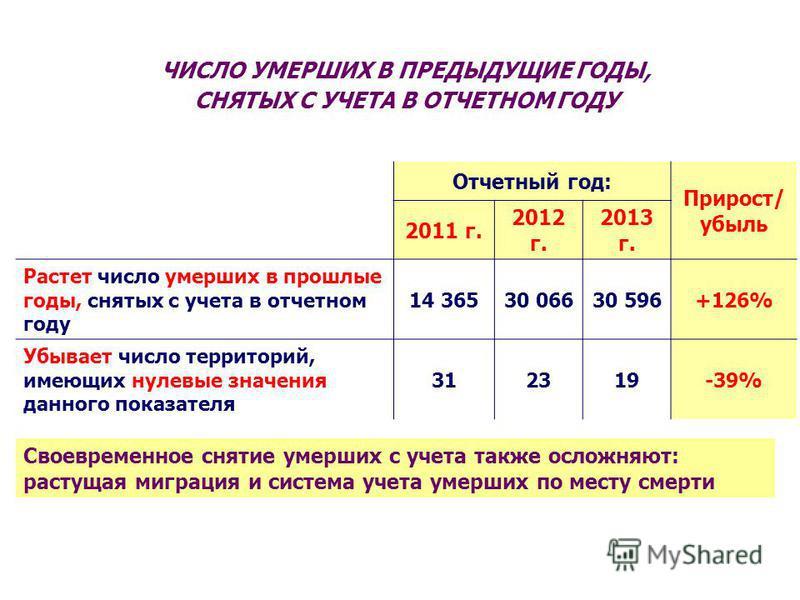 ЧИСЛО УМЕРШИХ В ПРЕДЫДУЩИЕ ГОДЫ, СНЯТЫХ С УЧЕТА В ОТЧЕТНОМ ГОДУ Отчетный год: Прирост/ убыль 2011 г. 2012 г. 2013 г. Растет число умерших в прошлые годы, снятых с учета в отчетном году 14 36530 06630 596+126% Убывает число территорий, имеющих нулевые