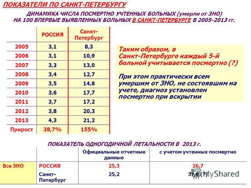 Таким образом, в Санкт-Петербурге каждый 5-й больной учитывается посмертно (?) При этом практически всем умершим от ЗНО, не состоявшим на учете, диагноз установлен посмертно при вскрытии ДИНАМИКА ЧИСЛА ПОСМЕРТНО УЧТЕННЫХ БОЛЬНЫХ (умерли от ЗНО) НА 10