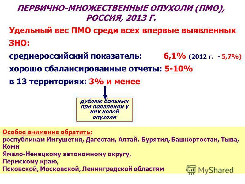 ПЕРВИЧНО-МНОЖЕСТВЕННЫЕ ОПУХОЛИ (ПМО), РОССИЯ, 2013 Г. Удельный вес ПМО среди всех впервые выявленных ЗНО: среднероссийский показатель: 6,1% (2012 г. - 5,7%) хорошо сбалансированные отчеты: 5-10% в 13 территориях: 3% и менее дубляж больных при появлен