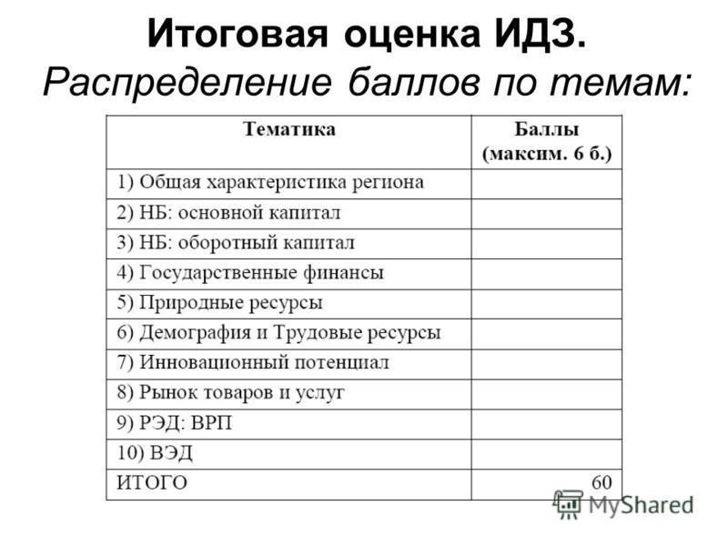 Итоговая оценка ИДЗ. Распределение баллов по темам: