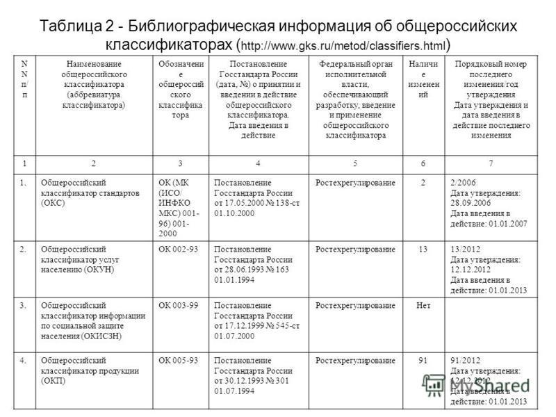 Таблица 2 - Библиографическая информация об общероссийских классификаторах ( http://www.gks.ru/metod/classifiers.html ) N N п/ п Наименование общероссийского классификатора (аббревиатура классификатора) Обозначени е общероссий ского классифика тора П