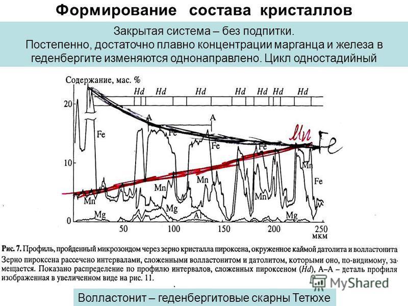 Формирование состава кристаллов Закрытая система – без подпитки. Постепенно, достаточно плавно концентрации марганца и железа в геденбергите изменяются однонаправлено. Цикл одностадийный Волластонит – геденбергитовые скарны Тетюхе
