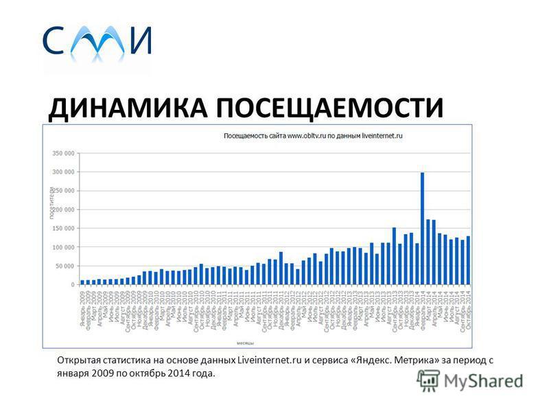 ДИНАМИКА ПОСЕЩАЕМОСТИ Открытая статистика на основе данных Liveinternet.ru и сервиса «Яндекс. Метрика» за период с января 2009 по октябрь 2014 года.