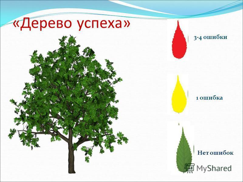«Дерево успеха» 3-4 ошибки 1 ошибка Нет ошибок