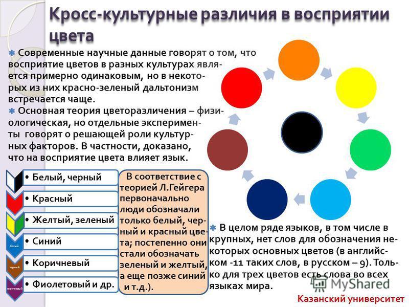 Кросс - культурные различия в восприятии цвета Современные научные данные говорят о том, что восприятие цветов в разных культурах является примерно одинаковым, но в некторых из них красно - зеленый дальтонизм встречается чаще. Основная теория цветора