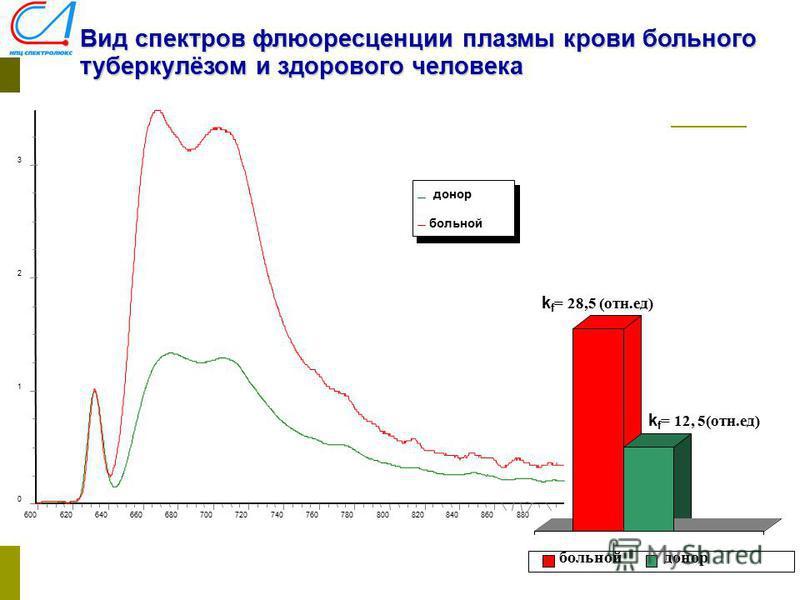 Вид спектров флюоресценции плазмы крови больного туберкулёзом и здорового человека