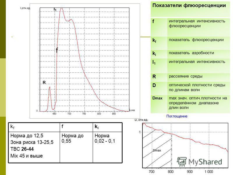 Поглощение D, отн.ед. Показатели флюоресценции f интегральная интенсивность флюоресценции kfkf показатель флюоресценции kiki показатель аэробности I1I1 интегральная интенсивность R рассеяние среды D оптической плотности среды по длинам волн D max max