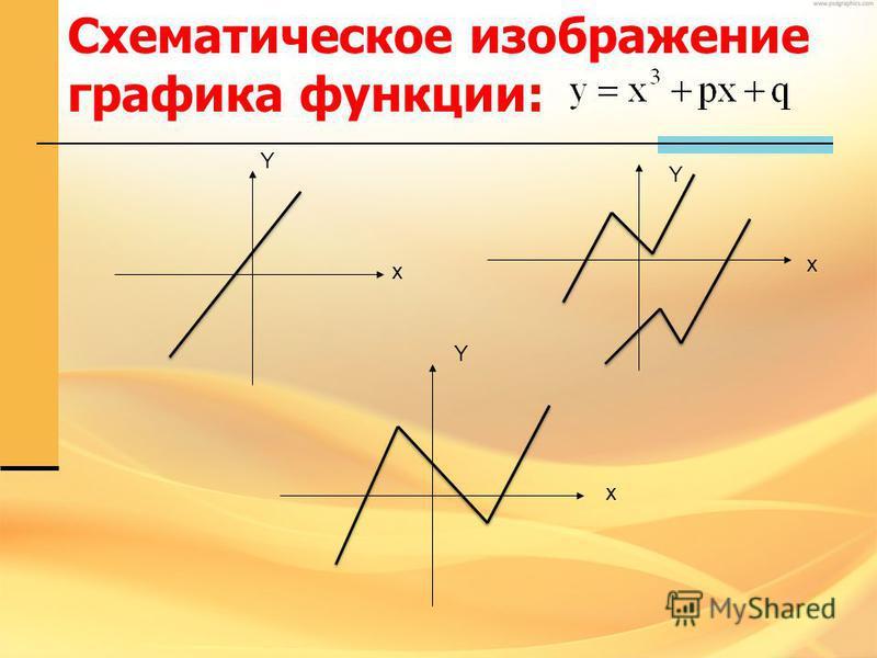 Схематическое изображение графика функции: x x x Y Y Y