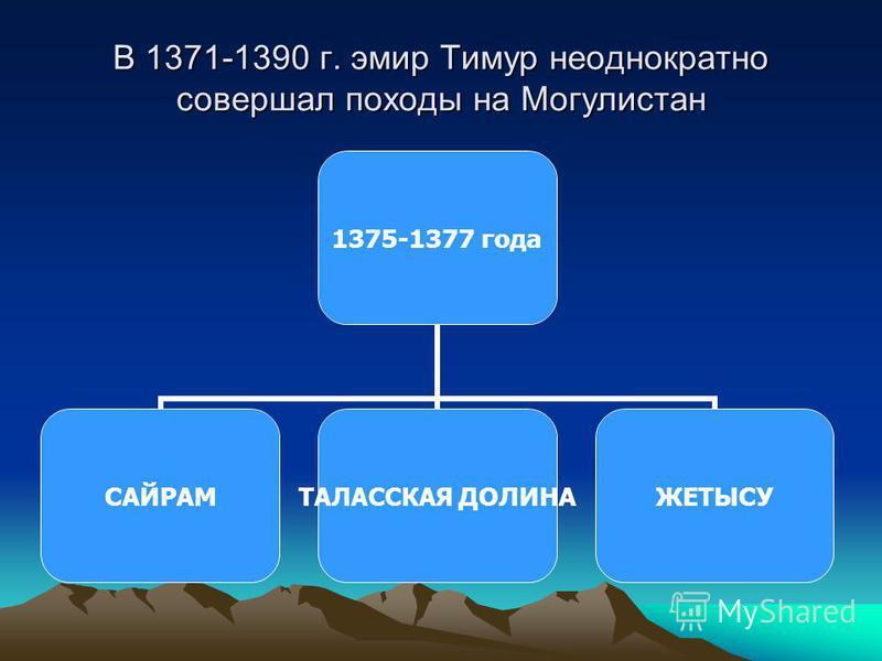В 1371-1390 г. эмир Тимур неоднократно совершал походы на Могулистан 1375-1377 года САЙРАМ ТАЛАССКАЯ ДОЛИНА ЖЕТЫСУ
