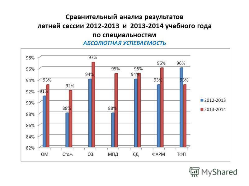 Сравнительный анализ результатов летней сессии 2012-2013 и 2013-2014 учебного года по специальностям АБСОЛЮТНАЯ УСПЕВАЕМОСТЬ