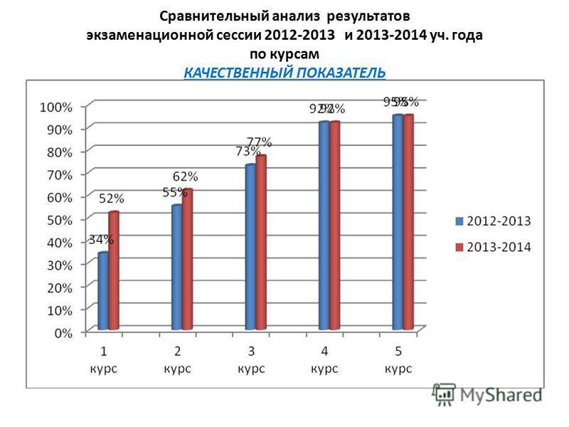 Сравнительный анализ результатов экзаменационной сессии 2012-2013 и 2013-2014 уч. года по курсам КАЧЕСТВЕННЫЙ ПОКАЗАТЕЛЬ