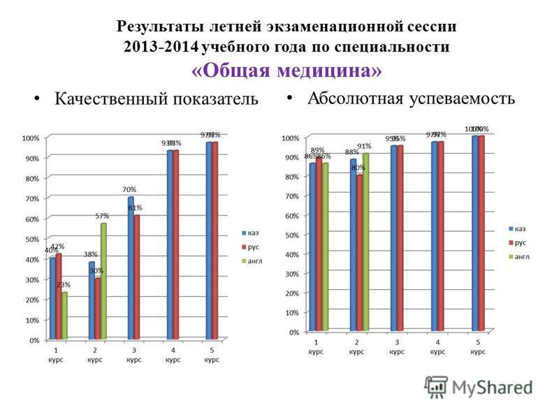 Результаты летней экзаменационной сессии 2013-2014 учебного года по специальности «Общая медицина» Качественный показатель Абсолютная успеваемость