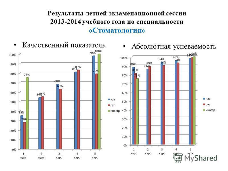 Результаты летней экзаменационной сессии 2013-2014 учебного года по специальности «Стоматология» Качественный показатель Абсолютная успеваемость