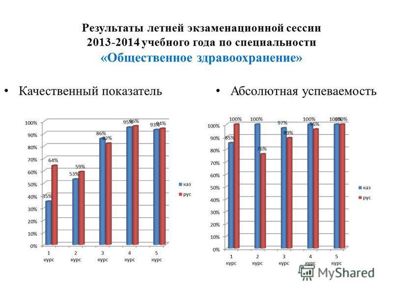 Результаты летней экзаменационной сессии 2013-2014 учебного года по специальности «Общественное здравоохранение» Качественный показатель Абсолютная успеваемость