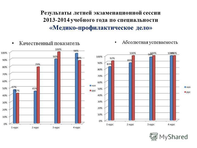 Результаты летней экзаменационной сессии 2013-2014 учебного года по специальности «Медико-профилактическое дело» Качественный показатель Абсолютная успеваемость