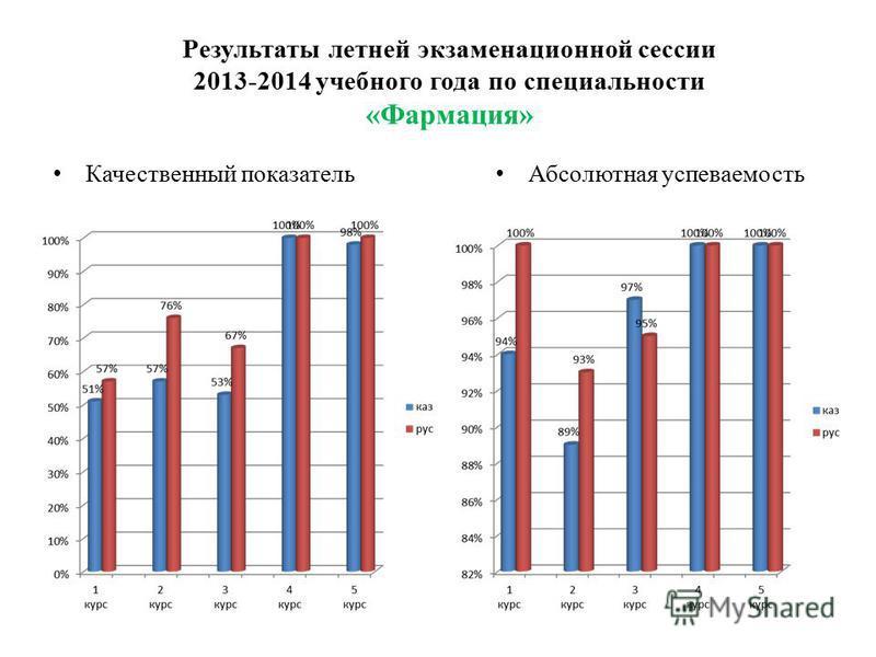 Результаты летней экзаменационной сессии 2013-2014 учебного года по специальности «Фармация» Качественный показатель Абсолютная успеваемость
