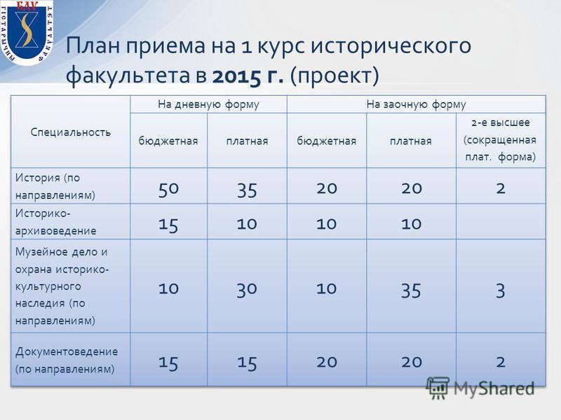 План приема на 1 курс исторического факультета в 2015 г. (проект)