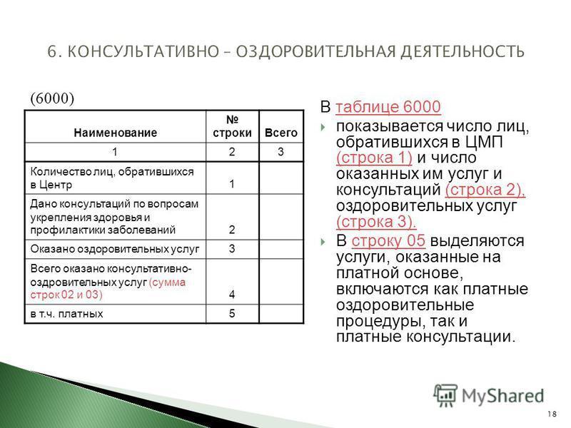 18 В таблице 6000 таблице 6000 показывается число лиц, обратившихся в ЦМП (строка 1) и число оказанных им услуг и консультаций (строка 2), оздоровительных услуг (строка 3). (строка 1)(строка 2), (строка 3). В строку 05 выделяются услуги, оказанные на