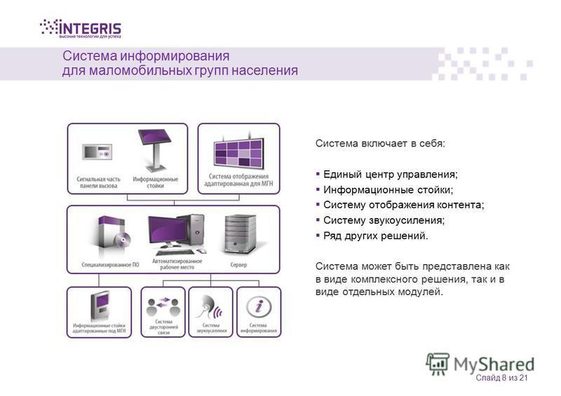 Система информирования для маломобильных групп населения Слайд 8 из 21 Система включает в себя: Единый центр управления; Информационные стойки; Систему отображения контента; Систему звукоусиления; Ряд других решений. Система может быть представлена к