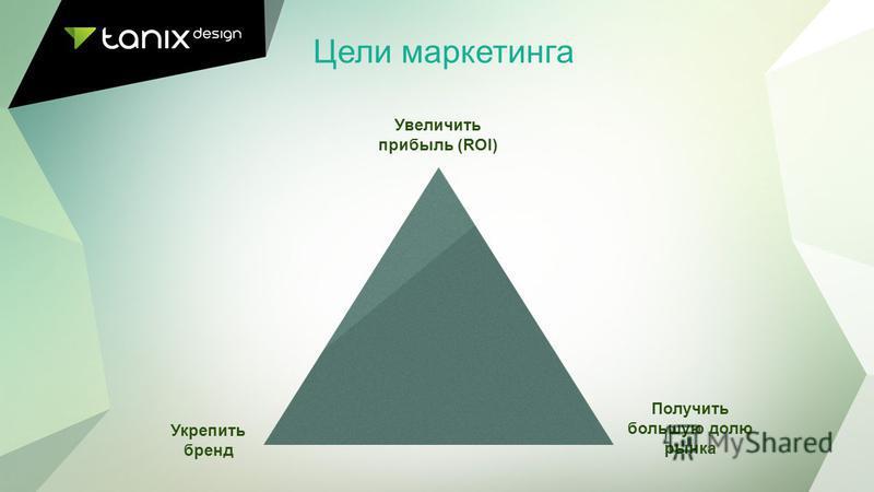 Цели маркетинга Укрепить бренд Получить большую долю рынка Увеличить прибыль (ROI)