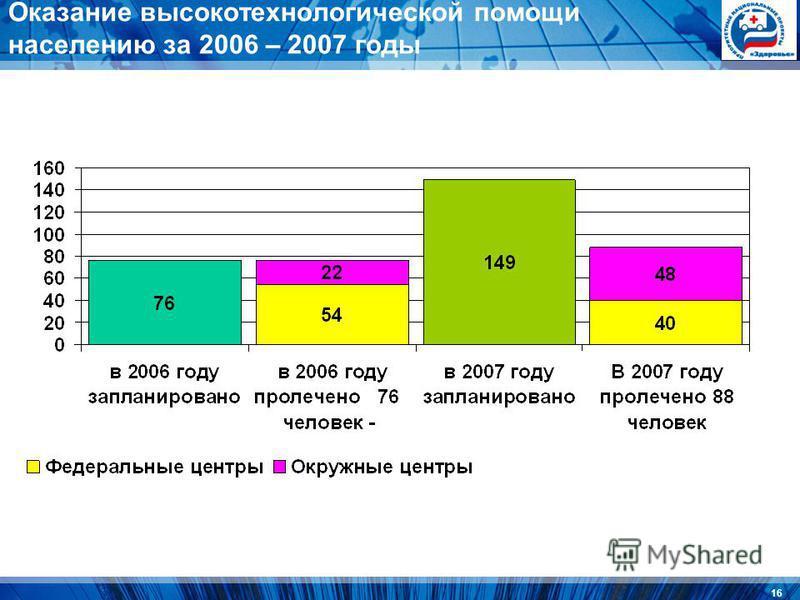 16 Оказание высокотехнологической помощи населению за 2006 – 2007 годы
